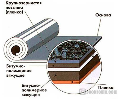 структура бикроста