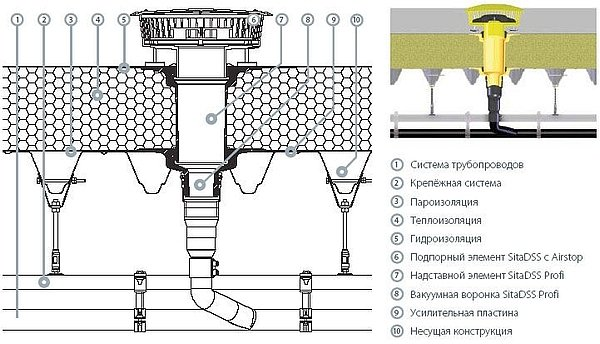 устройство вакуумной водосточной воронки