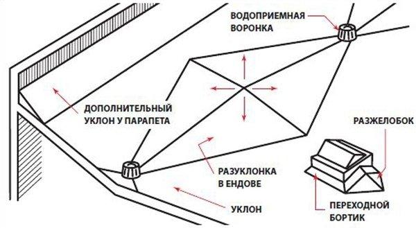 способ контрразуклонки на плоской кровле