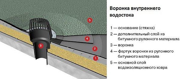 узлы воронки для внутреннего водостока