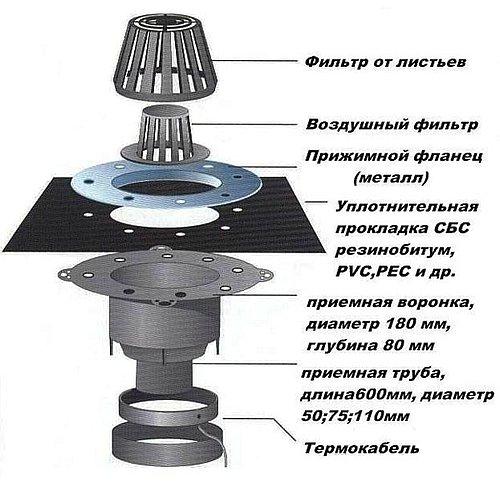 принцип устройства внутренней воронки с обогревом