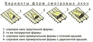 виды форм слуховых окон