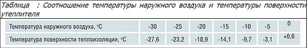соотношение температуры воздуха и утеплителя на чердаке