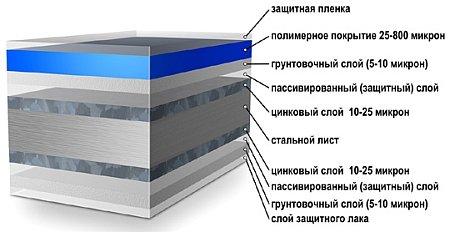 покрытие листа металлопрофиля