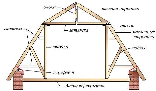 конструкция и элементы стропильной системы мансардной крыши