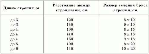 таблица для подбора оптимального расстояния между стропилами