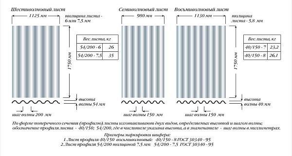 размеры различных листов шифера