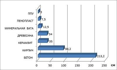 сравнение эффективности различных видов утеплителей