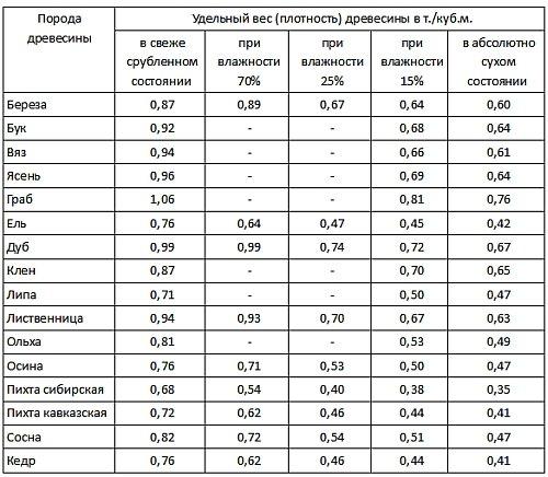 таблица удельного веса различной древесины