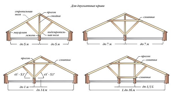 расположение наслонных стропил для двухскатных крыш