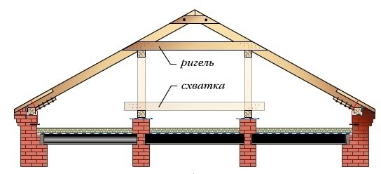 стропильная система с двумя внутренними стенами