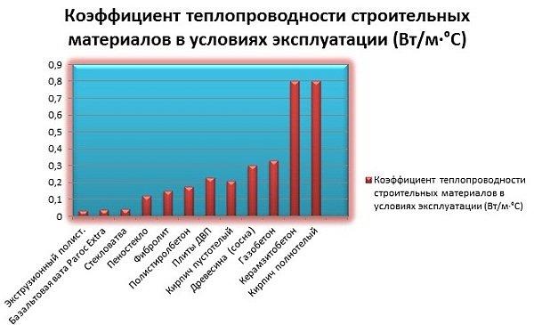 таблица коэффициентов теплопроводности для различных материалов
