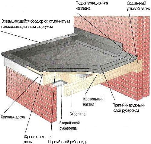 многослойная укладка рубероида на крыше