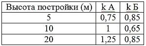значения поправочного коэффициента для разной местности