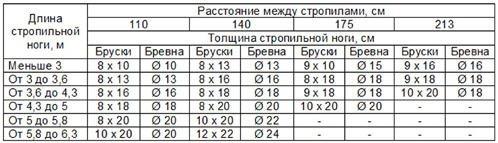 таблица сечения, шага и длины стропил