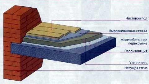 утепление бетонных перекрытий