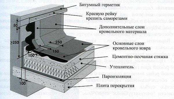 устройство примыкания мягкой кровли