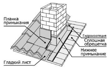 герметезация дымохода в крышной разделке