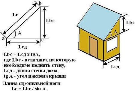 разрез крыши с тригонометрическими формулами