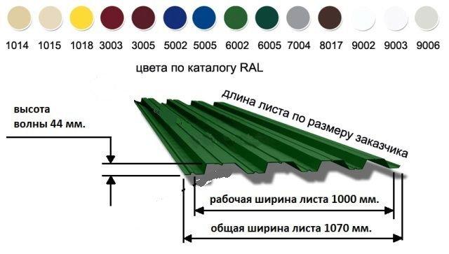основные размеры материала