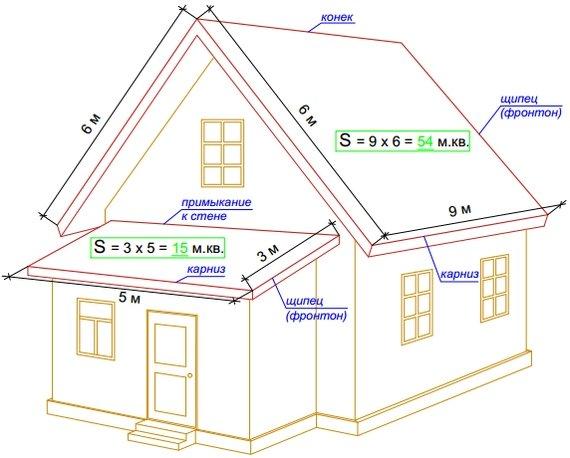 пример схемы для расчета площади крыши