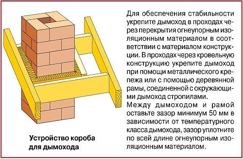 конструкция короба для дымохода