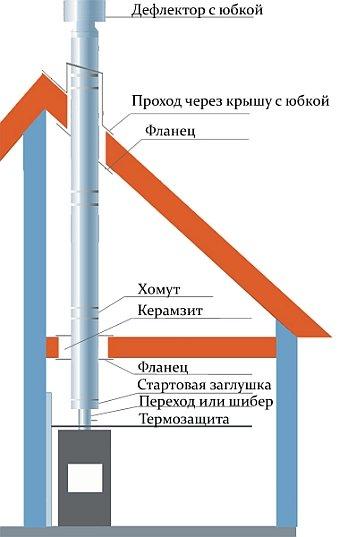 примерная схема установки дымохода