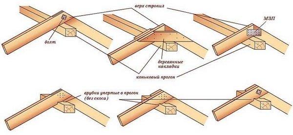 варианты и способы крепления верхней части стропил