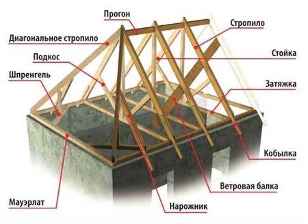 название элементов вальмовой крыши