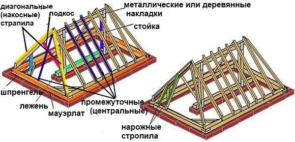 конструкция и устройство вальмовой крыши