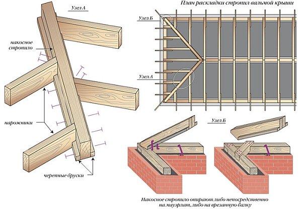 план раскладки стропил для четырехскатной крыши