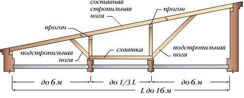 различные схемы стропильной системы для односкатной крыши