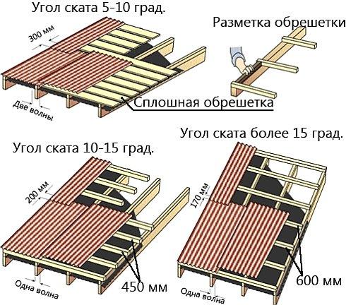 размеры обрешетки в зависимости от наклона