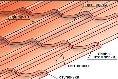 устройство листа металлочерепицы и название элементов