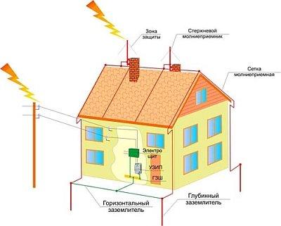 эффективная молниезащита крыши