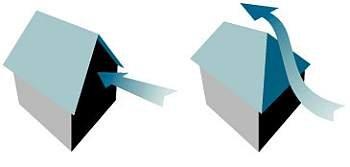 обход ветрового потока для различного вида крыш