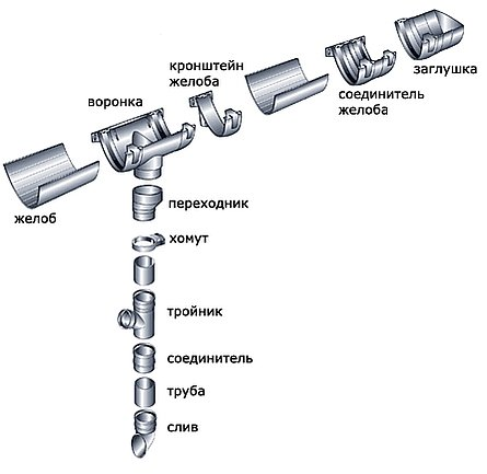 элементы водосточных систем