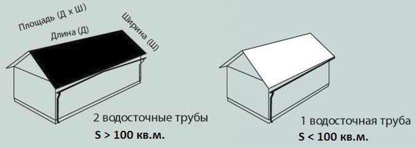 определение количества водосточных труб в зависимости от площади