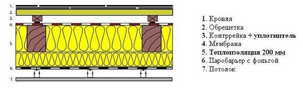 схема устройства кровельного пирога для снижения шума