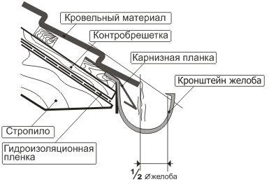 монтаж водосточного желоба