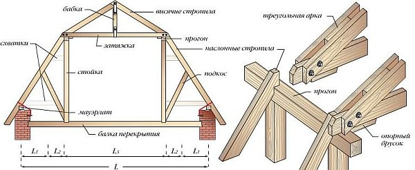 элементы и узлы стропильной системы ломаной крыши