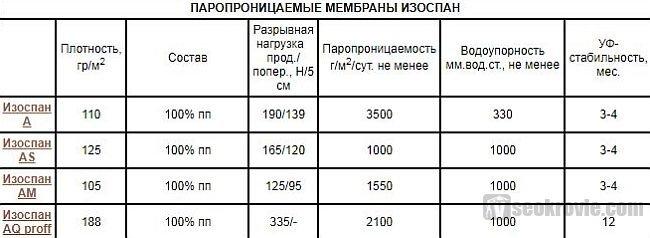 таблица мембран