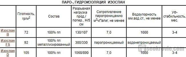 таблица гидро и пароизоляции