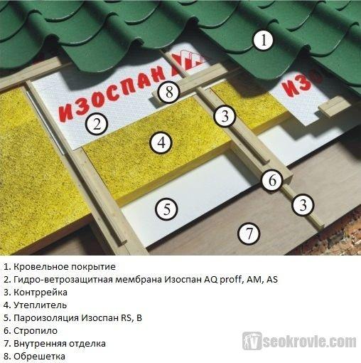 схема утепленной скатной крыши