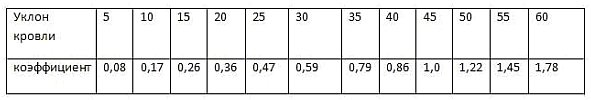 таблица зависимости коэффициента