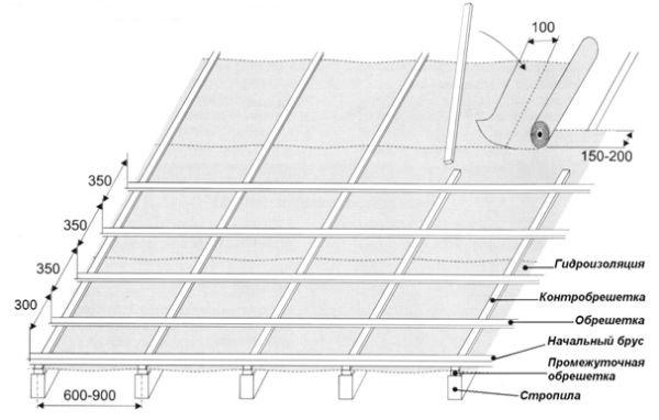 подкровельное устройство крыши