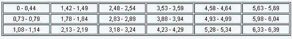 таблица запретных длин листов металлочерепицы