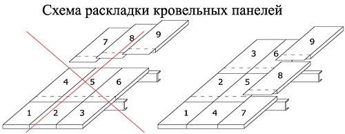 правильная схема укладки панелей