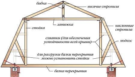 составные элементы и узлы стропильной системы