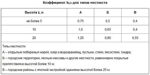 таблица поправочного коэффициента для различных типов местности